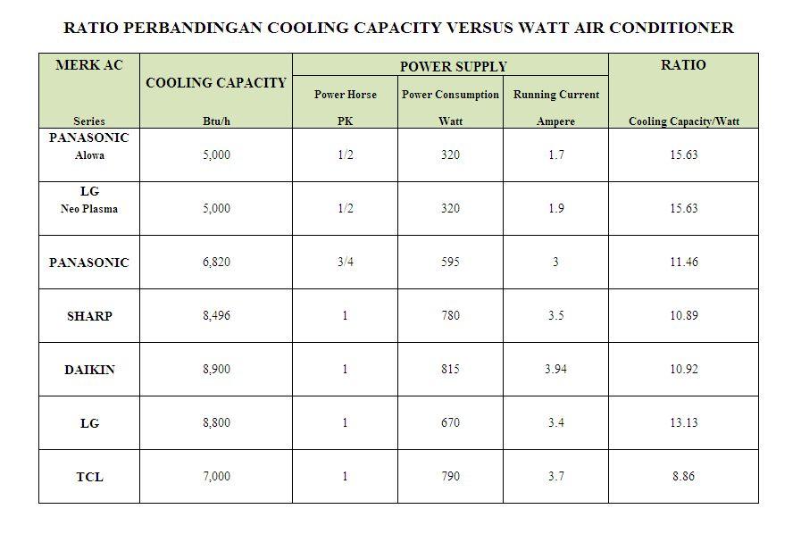 Tips Memilih AC Hemat Energi Klikagus